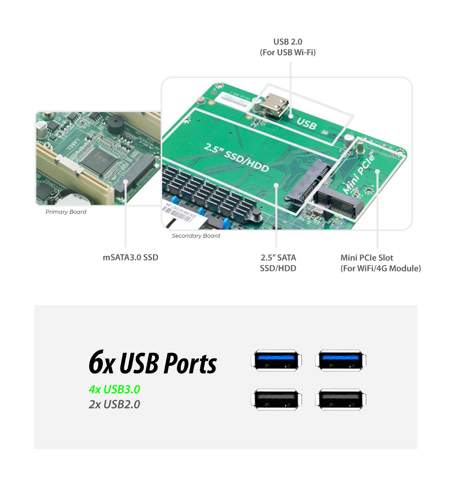 Intel® i3-8145U 6 LAN 4G Fanless Security Gateway Appliance - MNHO-086